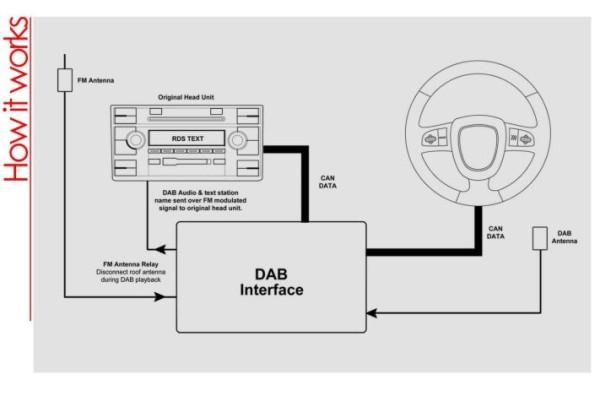 AutoDab Digital Radio Retrofit In your Car how doeas it work